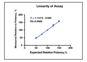 linearity of assay - GLP1R Bioassay
